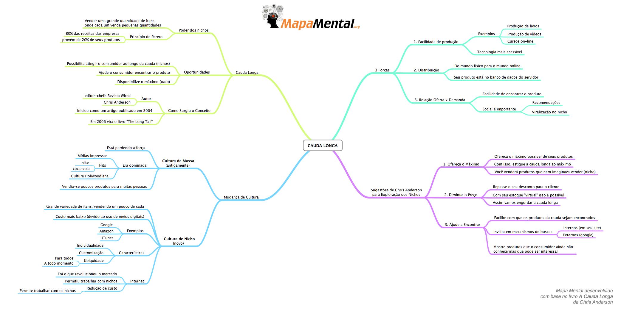 A Cauda Longa (mapa mental)