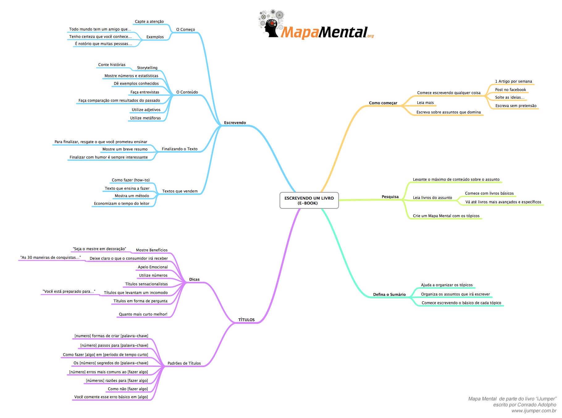 Dicas para Escrever um E-book (iJumper) Mapa Mental
