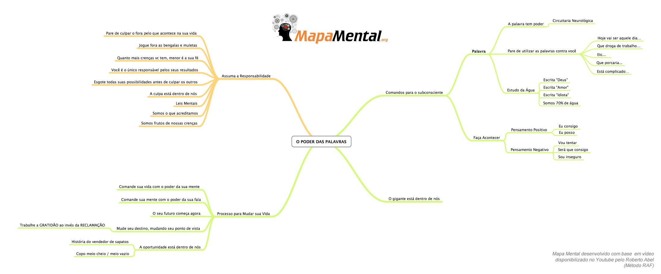 O Poder das Palavras (mapa mental)
