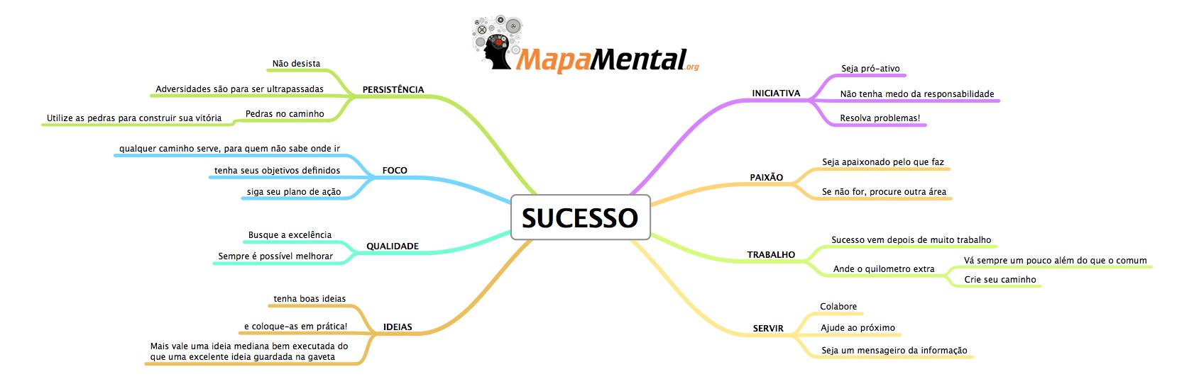 O que é Sucesso (mapa mental)