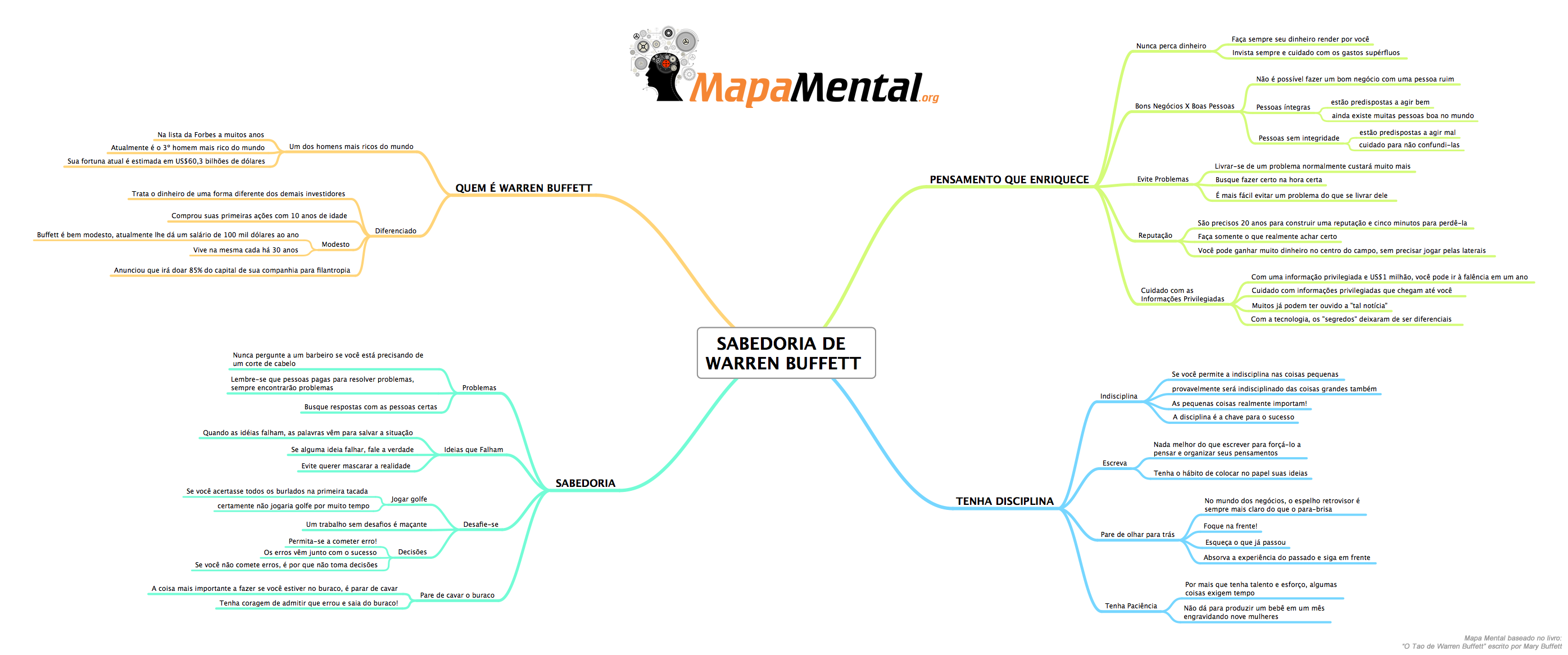 o_tao_de_warren_buffett_livro_mapa_mental