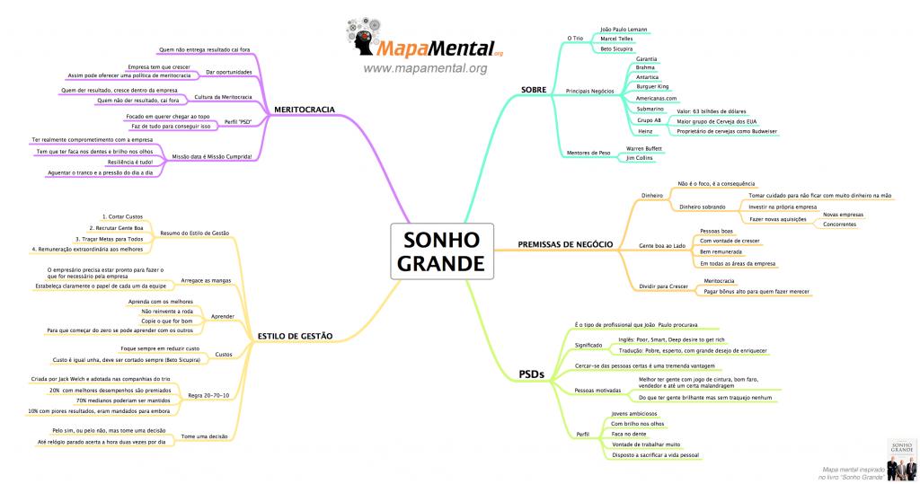 Mapa Mental Sonho Grande