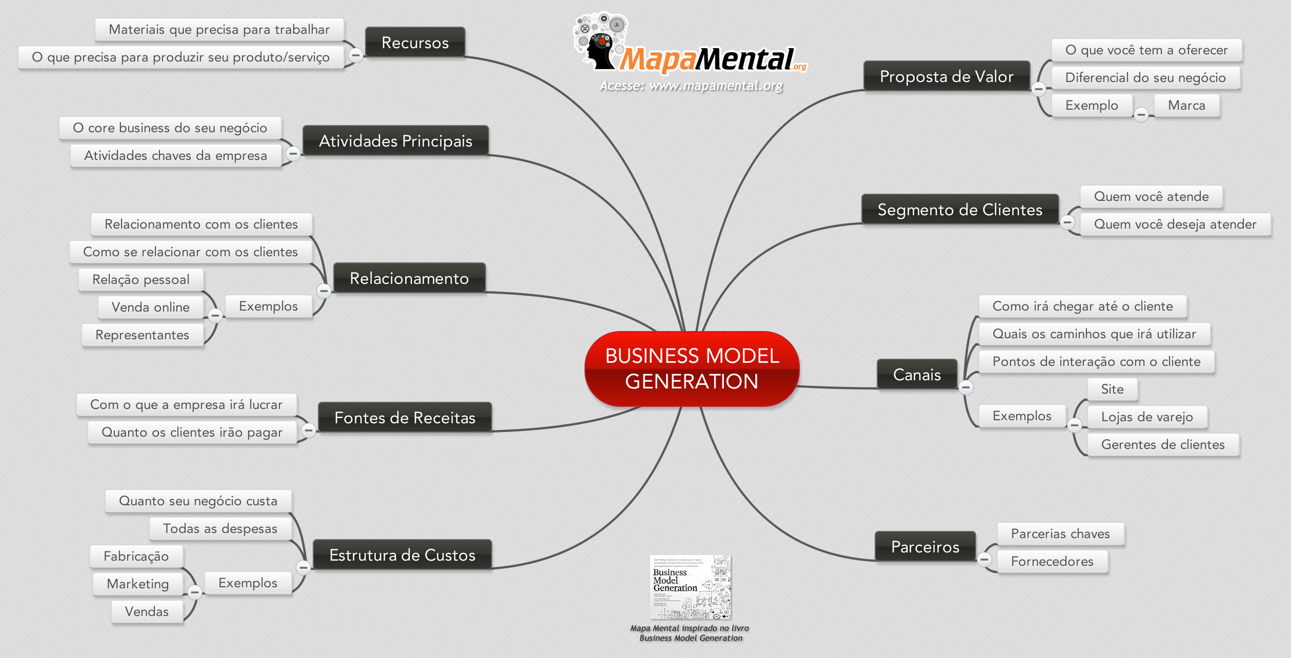Mapa_mental_Business_Model_Generator
