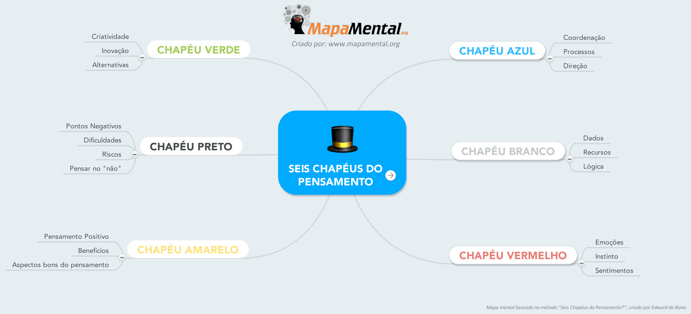 seis_chapeus_do_pensamento-mapa_mental