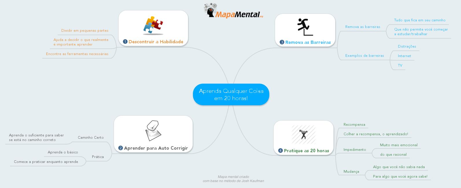 Aprenda_Qualquer_Coisa_em_20_horas