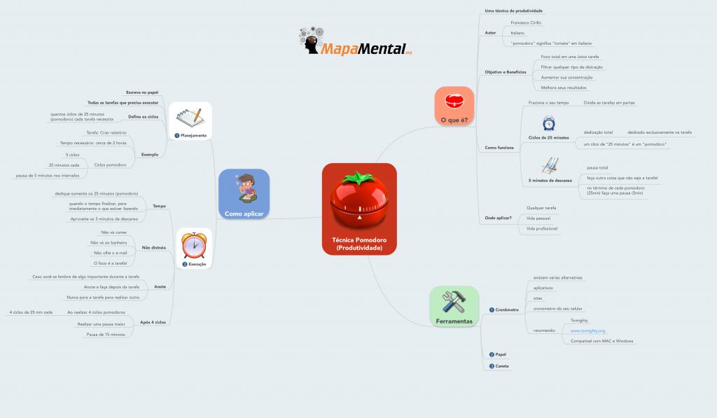 tecnica_pomodoro_produtividade_mapa_mental