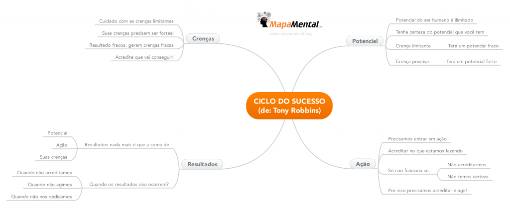 Ciclo_do_Sucesso_Tony_Robbins_mapa_mental
