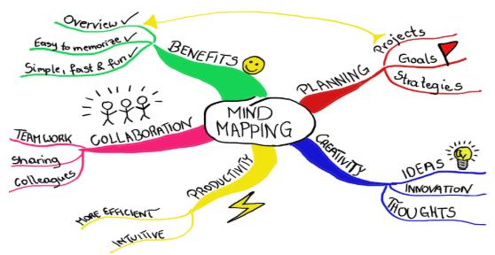 mapa-mental-palavras-chave-como-fazer